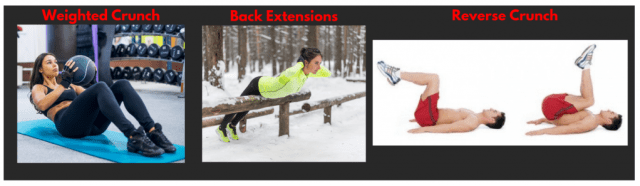 Weighted crunch. Back extensions. Reverse Crunch. Abs exercises. Core strengthening.