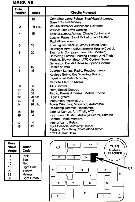 1997 Lincoln Mark 8 Lsc Fuse Box Diagram ~ Elsavadorla