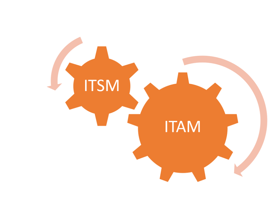 ITSM AND ITAM