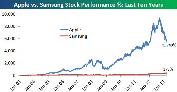 applesamsung_10years