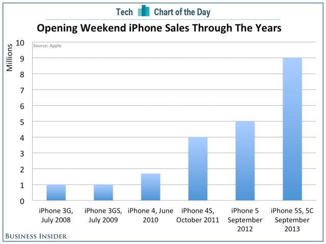 apples-gigantic-opening-weekend-iphone-sales-in-context