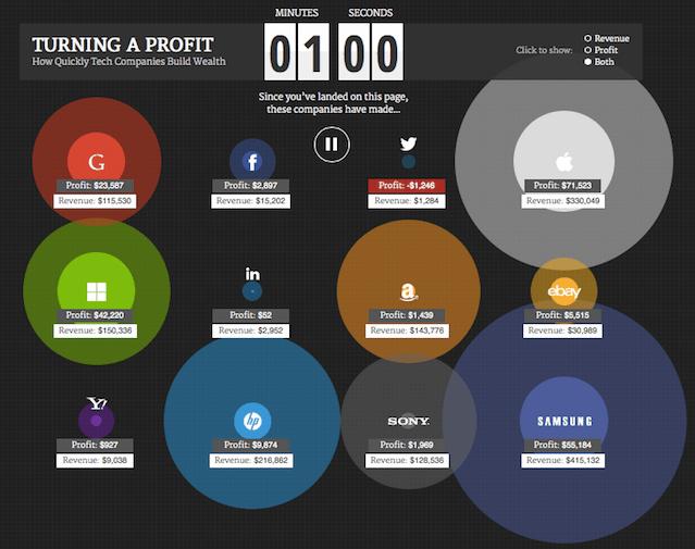 Receitas e lucros dos gigantes tecnológicos [Infográfico]