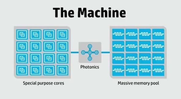 HP: Anuncia novos sistemas operativos e super servidor [Video]