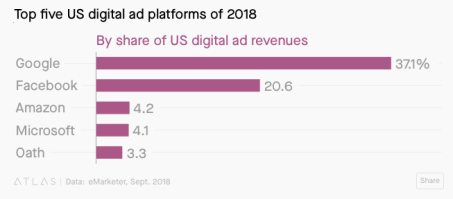 top5-US-advertising