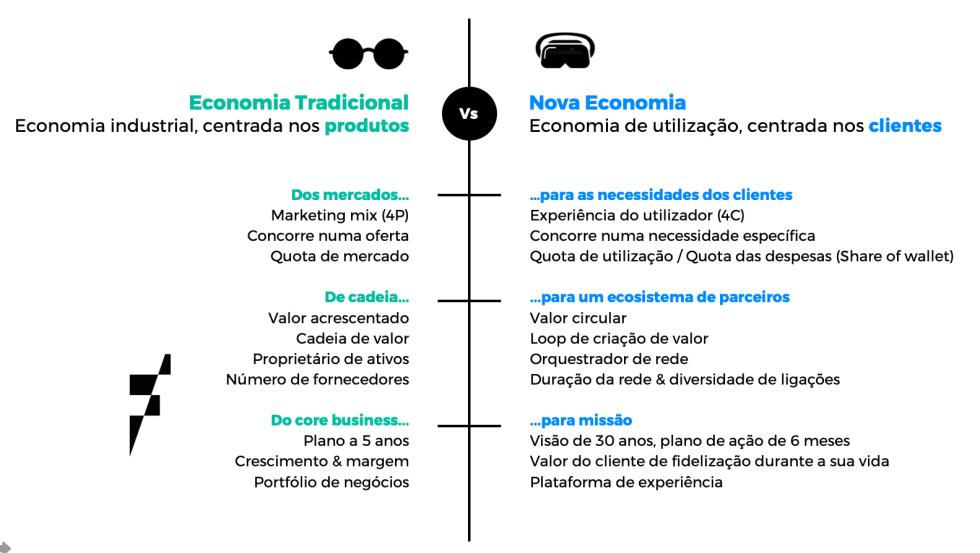 Economia tradicional vs Nova Economia