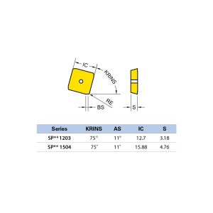 Plăcuță amovibilă pentru frezare SPCN