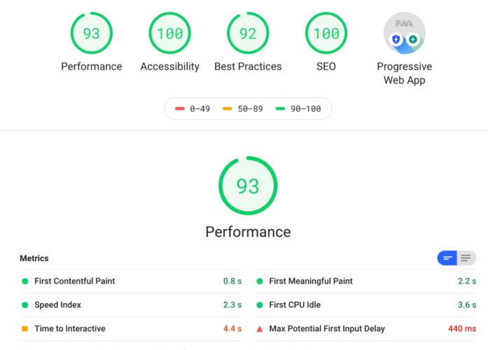 KPI de performance sur Lighthouse