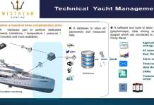 What is Predictive Maintenance and how can it benefit your yacht?