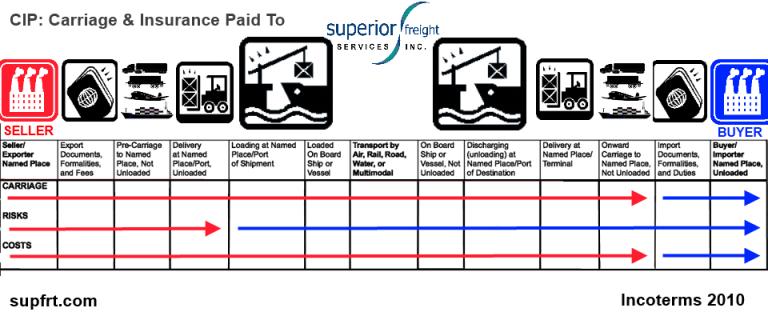 CIP SUPFRT INCOTERM CHART