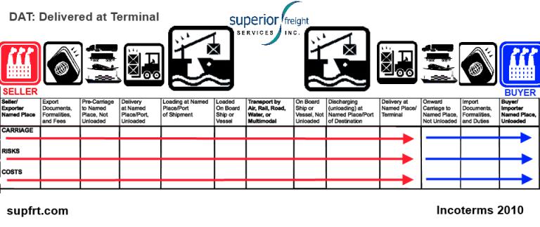 DAT SUPFRT INCOTERM CHART