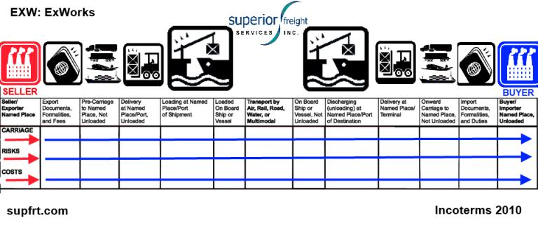 EXW SUPFRT INCOTERM CHART