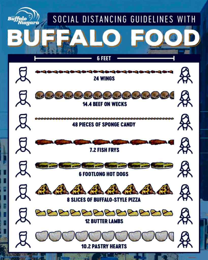Buffalo food image