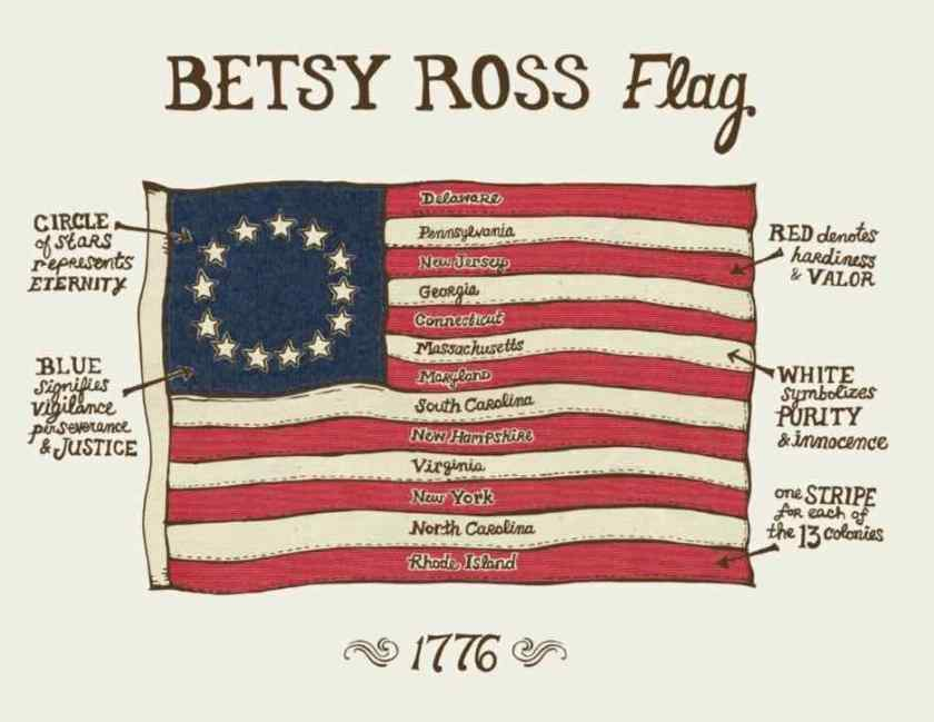 Betsy Ross Flag explained