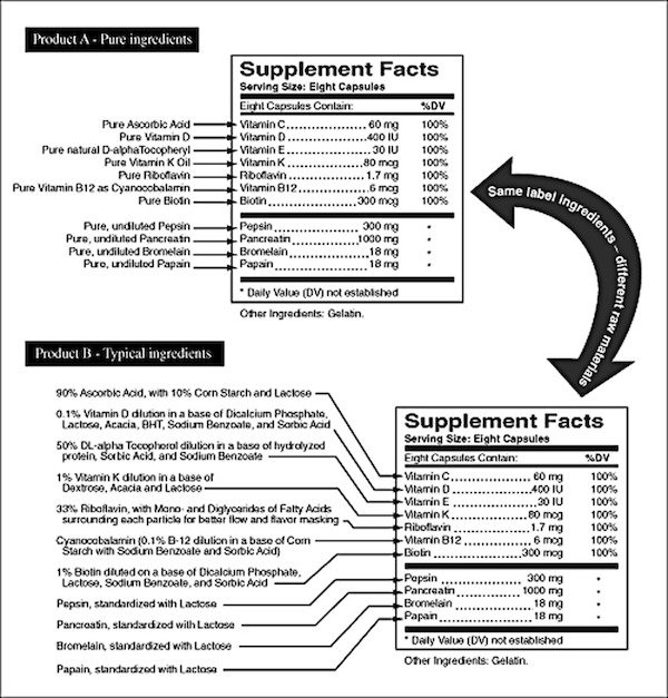 Supplement facts. Background, deception, qualities and