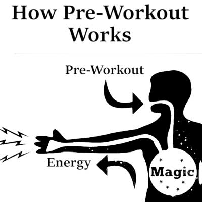 Best Pre Workouts For the Gym 2019