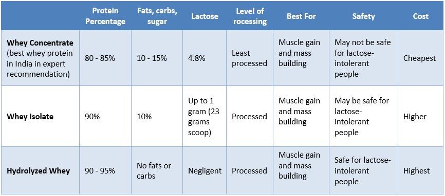 wheyprotein-comparison