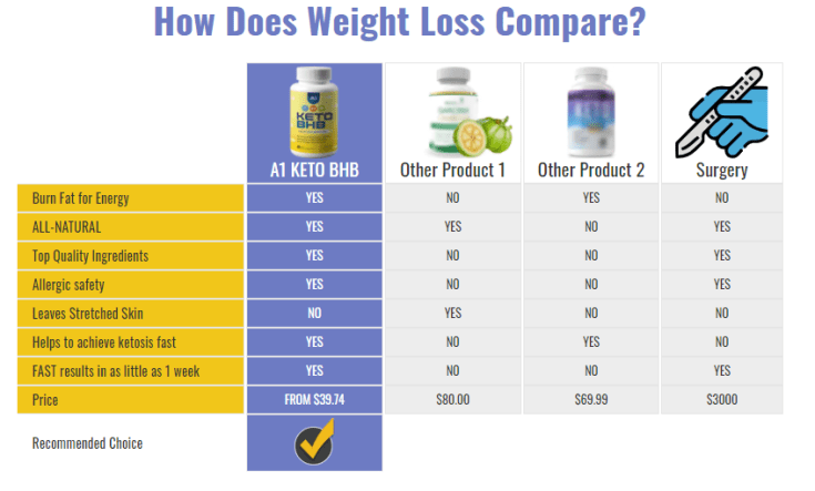A1 Keto BHB Recommended Choice