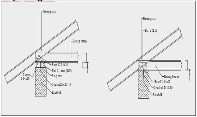 nok atap baja ringan cara pasang rangka zincalum surabaya