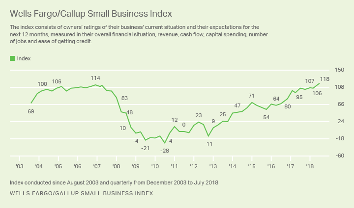 Wells Fargo/Gallup Small Business Index report record
