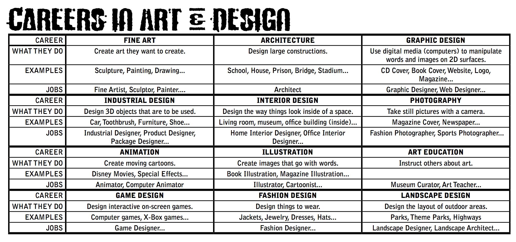 The Smartteacher Resource Careers In Art