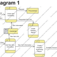 Inventory Management Process Flow Diagram Perko Single Battery Switch Wiring Free Engine Image For
