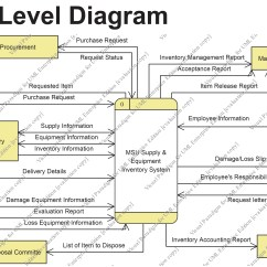 Data Flow Diagram And Context Electric Hydraulic Pump Wiring Dfd 2nd Version – July 1,2012 | Msu Supply & Equipment Inventory System