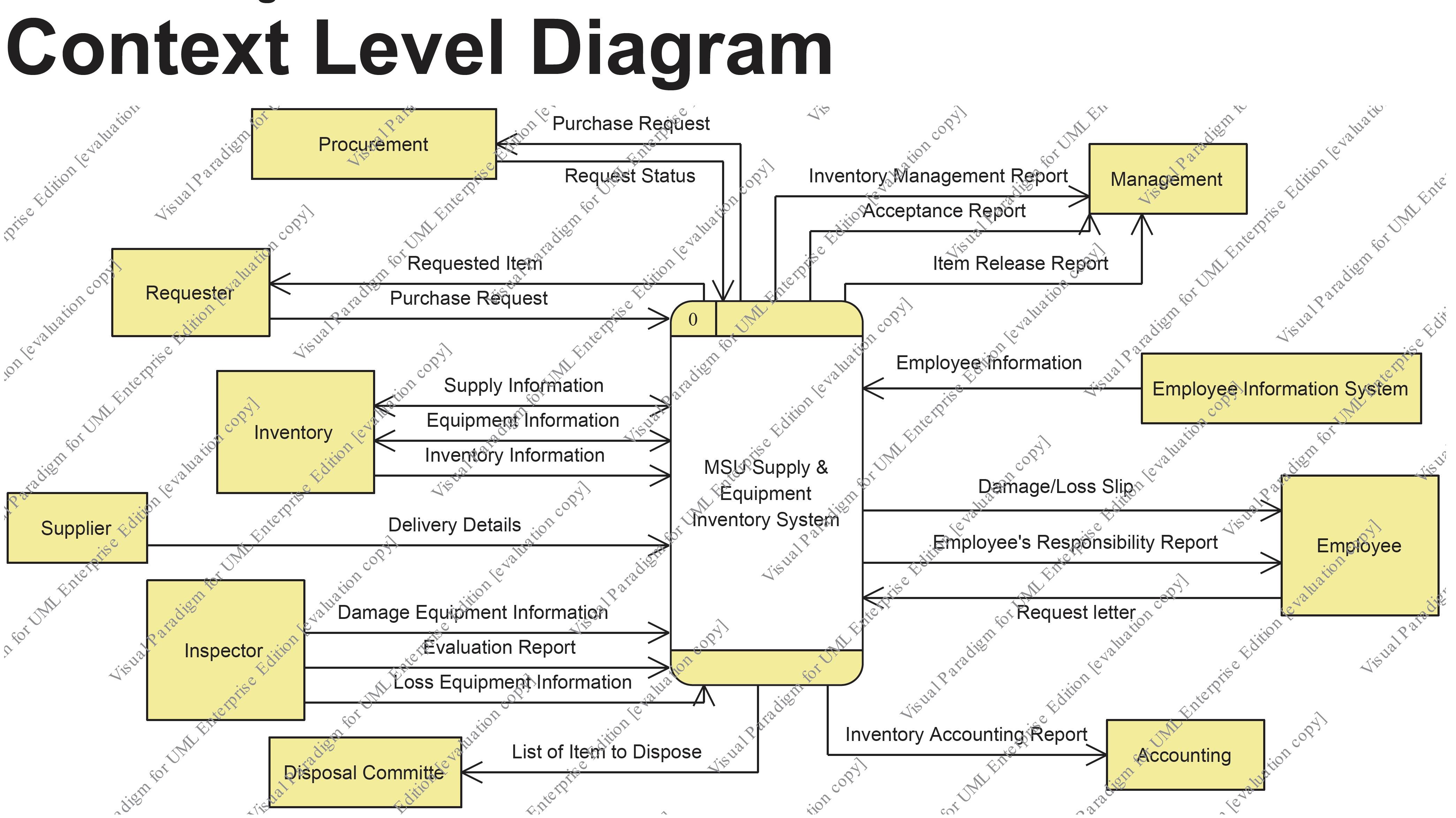 level 0 and 1 data flow diagram dodge truck trailer wiring dfd 2nd version  july 2012 msu supply equipment