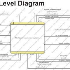 Create A Context Diagram Mitsubishi Truck Wiring Dfd 5th Version Plus Use Case  July 23 2012 Msu Supply