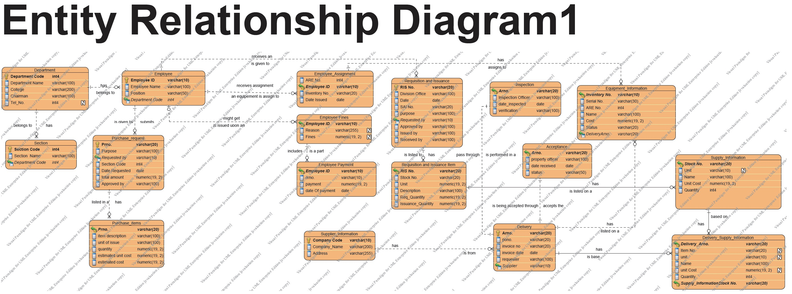 entity relationship diagram inventory 98 f150 alarm wiring dfd 7th version plus use case and updated erd msu supply