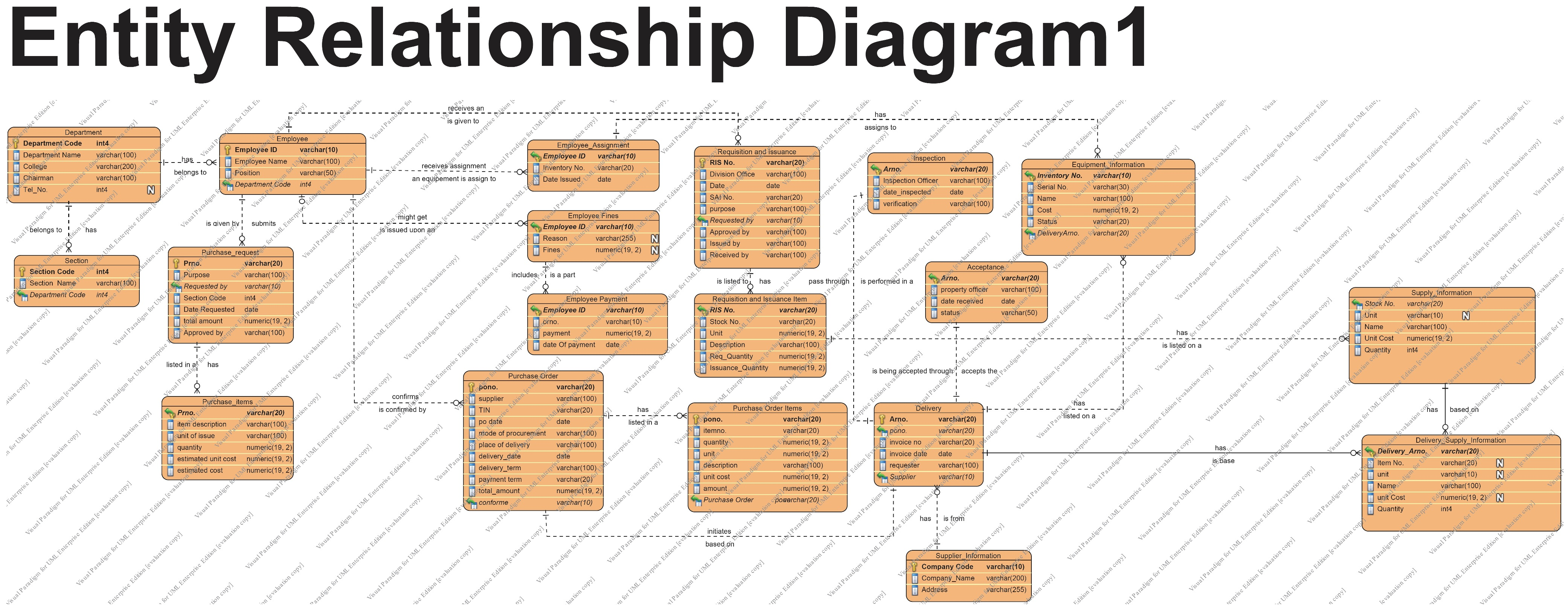 entity relationship diagram inventory motorcycle wiring symbols dfd 6th version plus use case and erd  august 5 2012