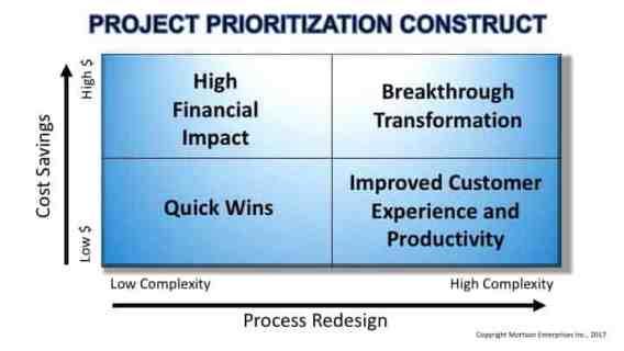 Project Prioritization 1