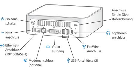 Mac mini (Power PC): Externe Schnittstellen und Anschlüsse