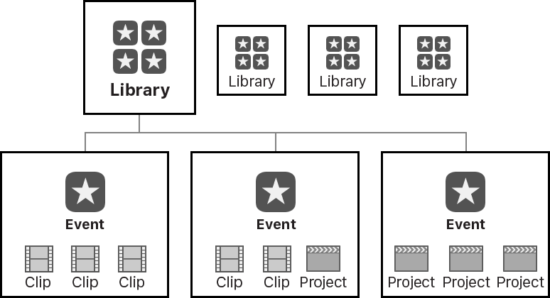 Final Cut Pro X: What are libraries?