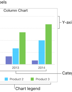 column chart showing the axis labels and legend also pages for mac add gridlines other markings in rh supportle