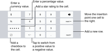 Numbers for iOS (iPad): Keyboard for entering numerical values