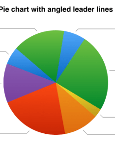 pie chart with value labels outside the wedges and angled leader lines connecting also numbers for ipad change look of text in rh supportle