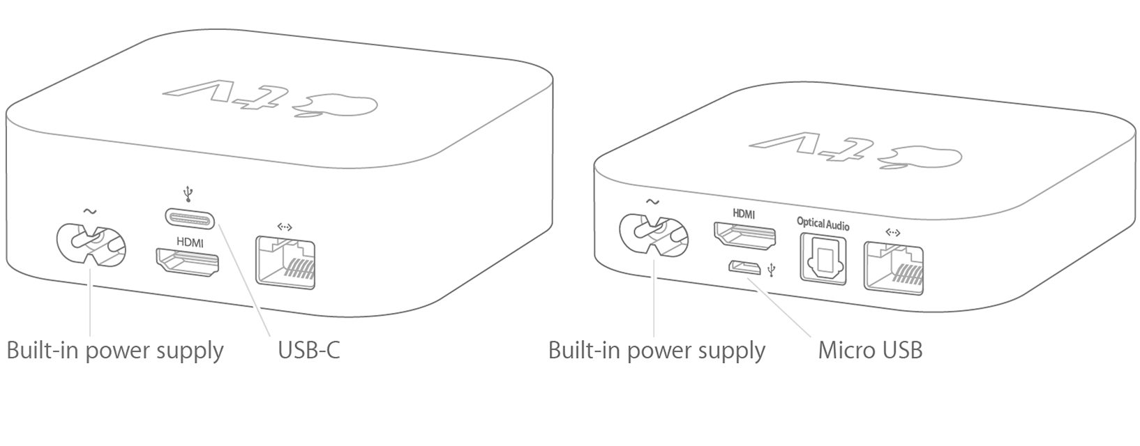 Use Apple Configurator to connect to an Apple TV with USB