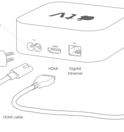 set up your apple tv apple support tv connection diagrams apple tv wiring diagram [ 1560 x 740 Pixel ]