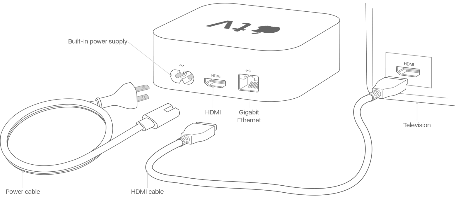 hdmi setup diagram led light wiring with switch set up your apple tv support ports and cables on