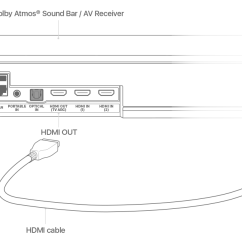 Av Receiver Wiring Diagram Car Mate Trailer Play Audio In Dolby Atmos Or Surround Sound On Your Apple Tv Plug One End Of An Hdmi Cable Into The Output Bar Then Other To Input