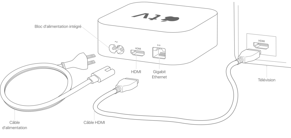 medium resolution of apple tv connections diagram wiring diagram for you apple tv connections diagram