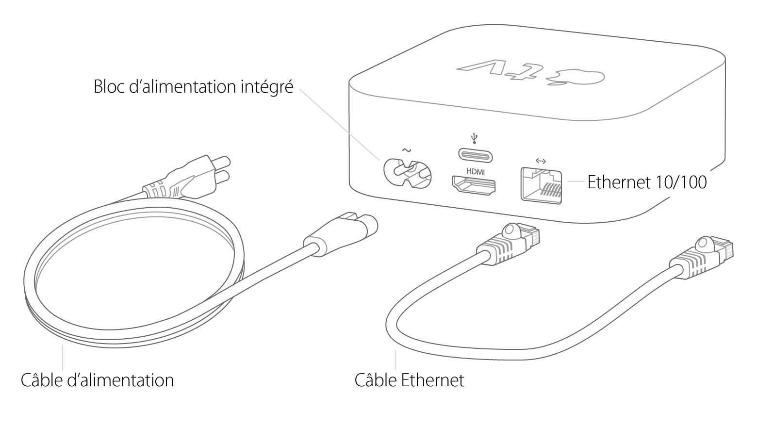 Configuration de votre Apple TV (4e génération