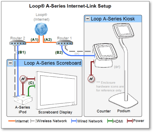 small resolution of with internet link the loop kiosk application and scoreboard application run independently and are connected only through the loop service via the public