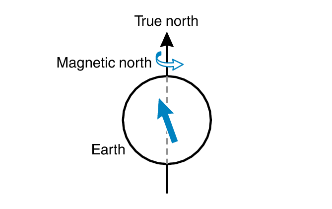 Magnetic North and True North Module No. 5470 PRO TREK