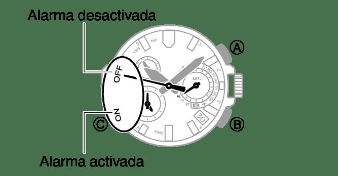 Activación/desactivación de la alarma N. º de modelo 5411