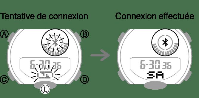 Réglage de l'alignement des aiguilles Numéro du module
