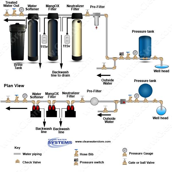 Water Neutralizer