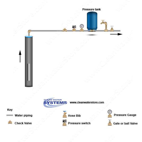 pressure tank setup diagram 1955 chevy horn relay wiring determining your well water flow rate on systems with tanks