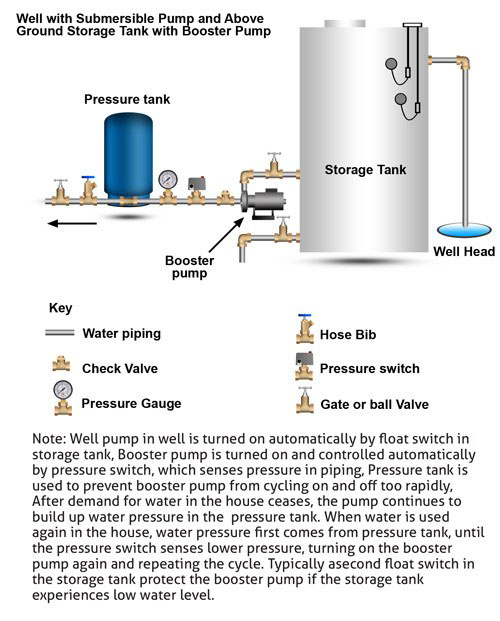 pressure tank setup diagram neco garage door wiring how well water pump and systems work clean store above ground storage