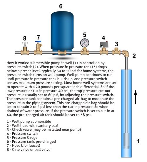 pressure tank setup diagram immersion heater wiring how well water pump and systems work clean store basic system